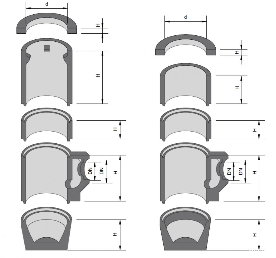 Guri de scurgere Tip 3  Inel superior7076